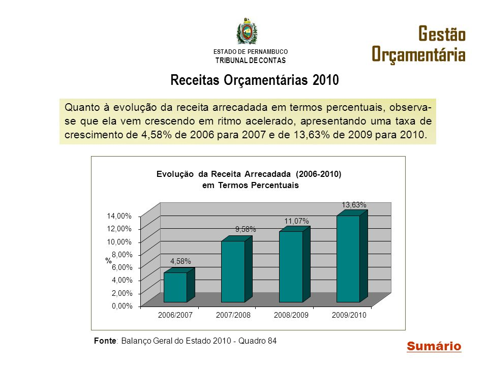 Receitas Orçamentárias 2010