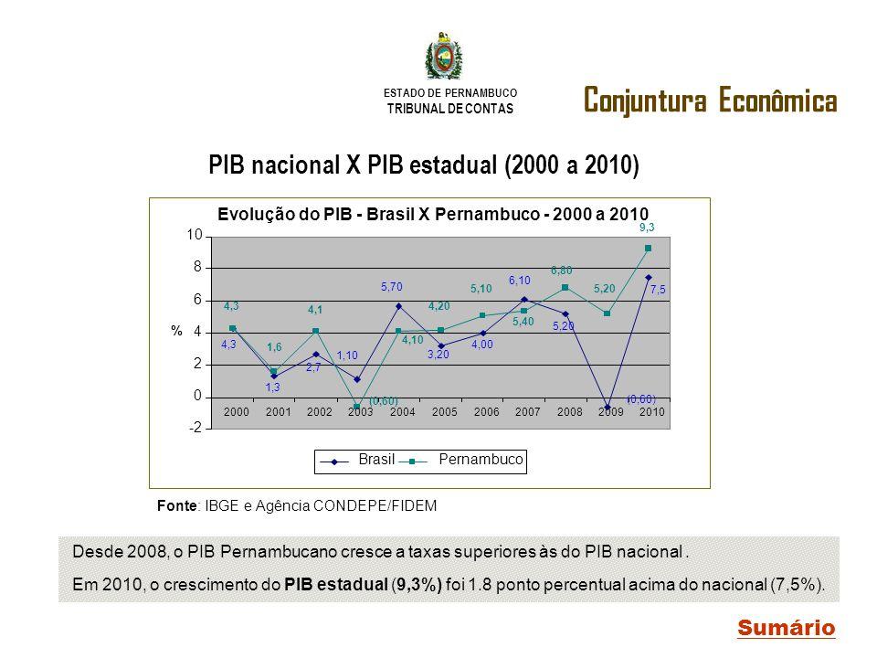 PIB nacional X PIB estadual (2000 a 2010)