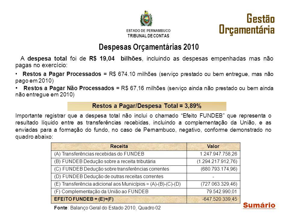Despesas Orçamentárias 2010 Restos a Pagar/Despesa Total = 3,89%