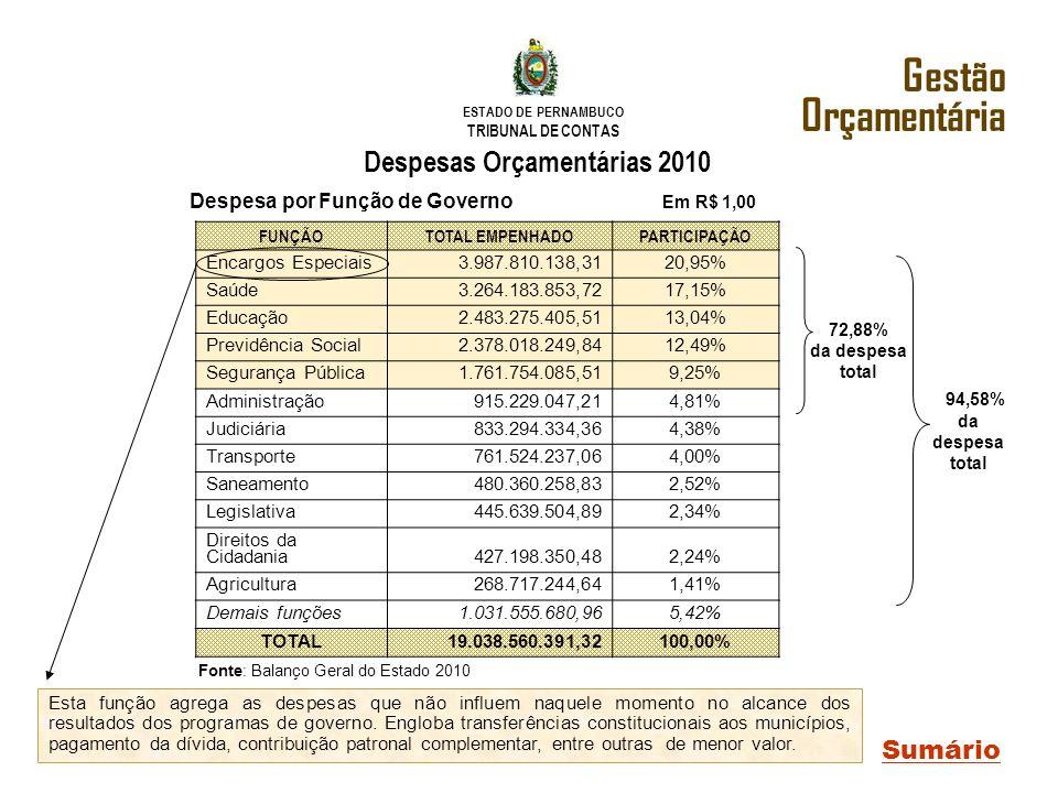 Despesas Orçamentárias 2010