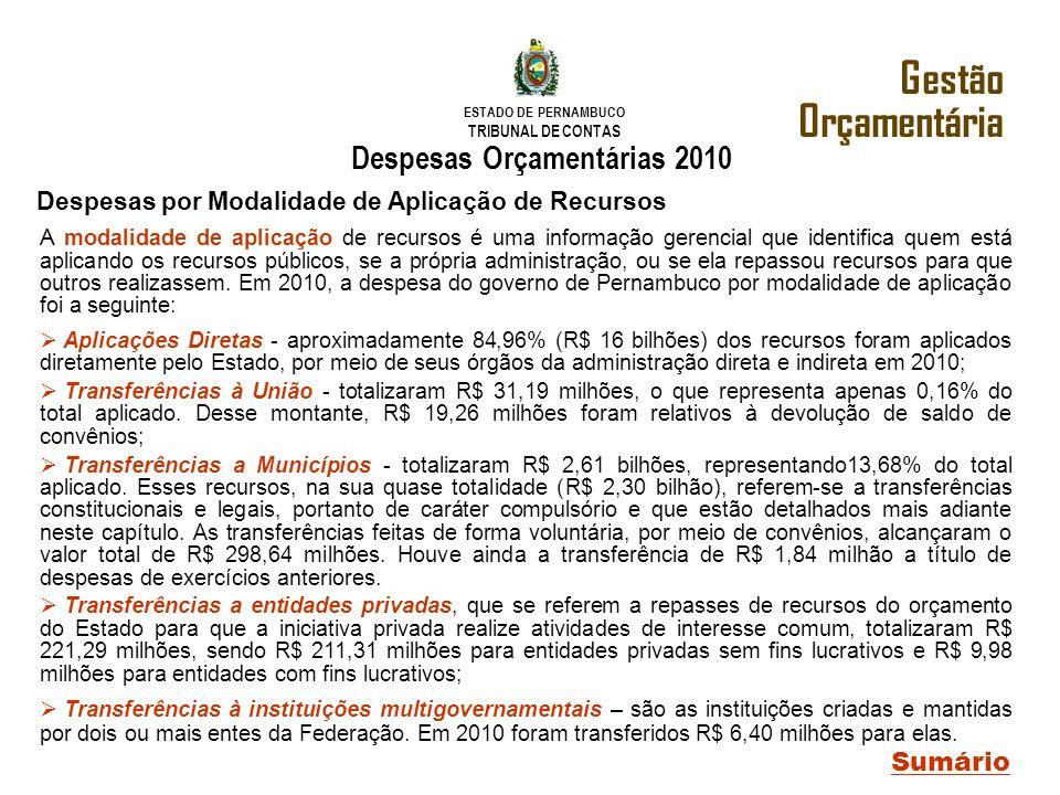 Gestão Orçamentária Despesas Orçamentárias 2010 Sumário