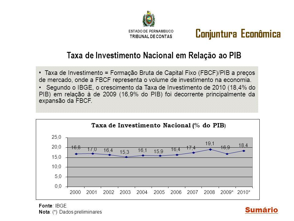 Taxa de Investimento Nacional em Relação ao PIB