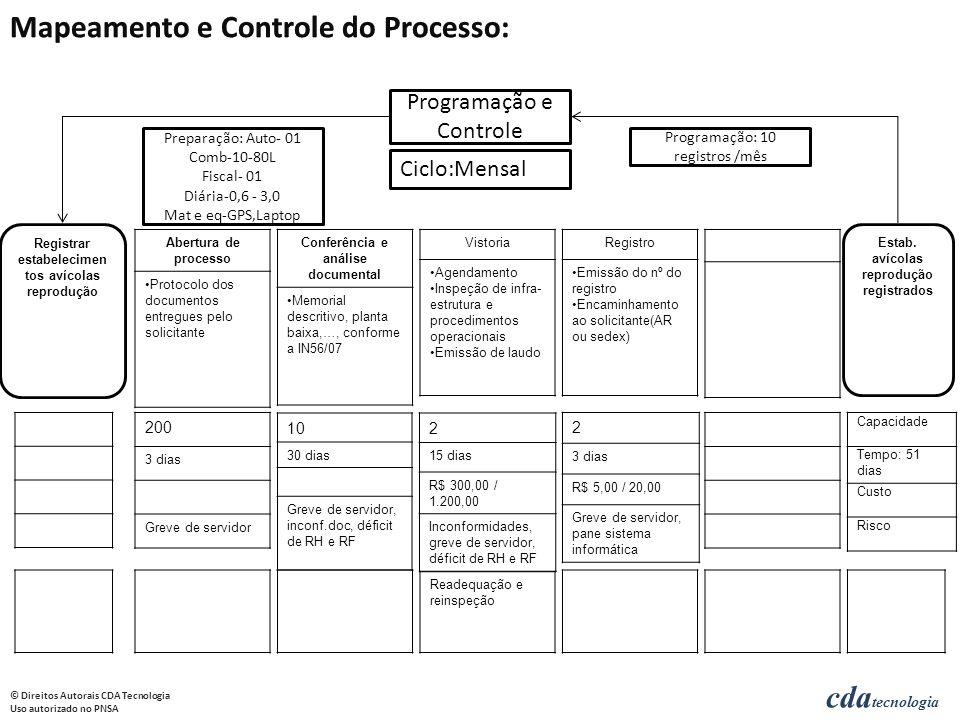 Mapeamento e Controle do Processo: