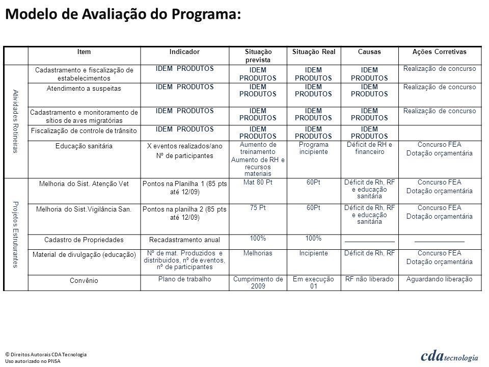 Modelo de Avaliação do Programa:
