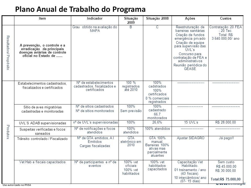 Plano Anual de Trabalho do Programa