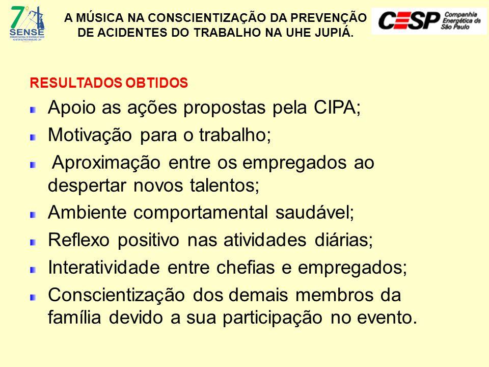 Apoio as ações propostas pela CIPA; Motivação para o trabalho;