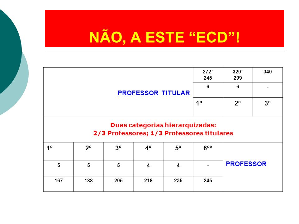 NÃO, A ESTE ECD ! PROFESSOR TITULAR 1º 2º 3º 4º 5º 6º* PROFESSOR