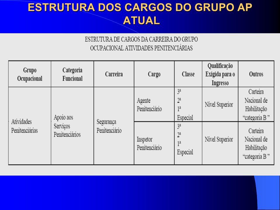 ESTRUTURA DOS CARGOS DO GRUPO AP ATUAL