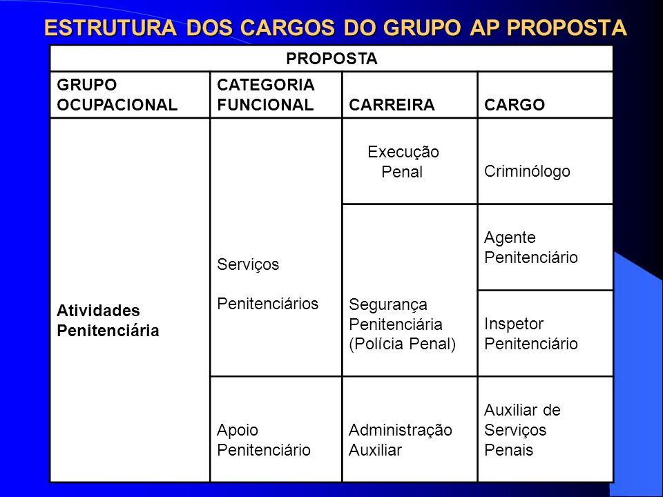 ESTRUTURA DOS CARGOS DO GRUPO AP PROPOSTA