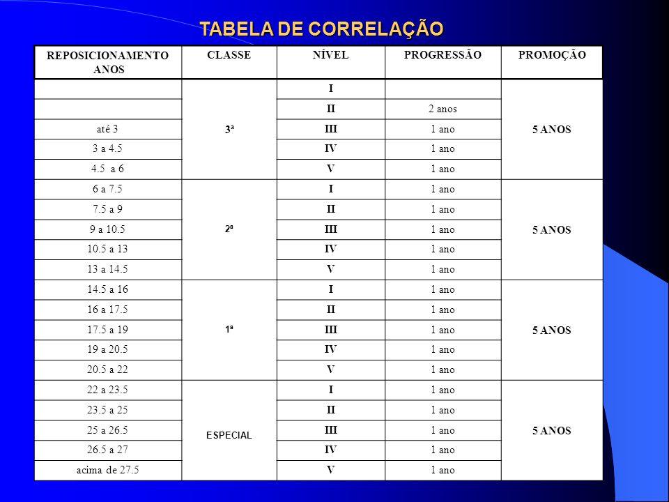 TABELA DE CORRELAÇÃO REPOSICIONAMENTO ANOS CLASSE NÍVEL PROGRESSÃO