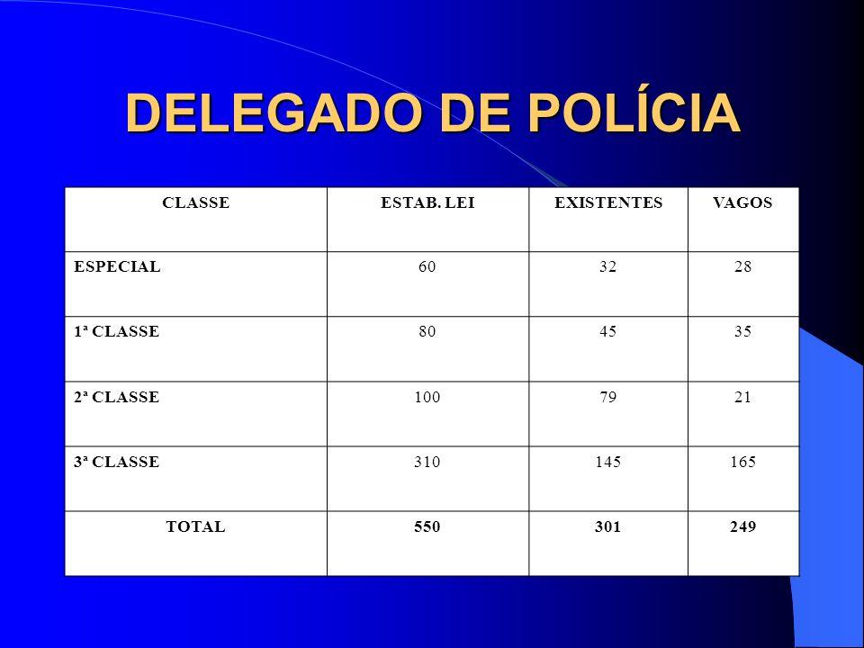 DELEGADO DE POLÍCIA CLASSE ESTAB. LEI EXISTENTES VAGOS ESPECIAL 60 32
