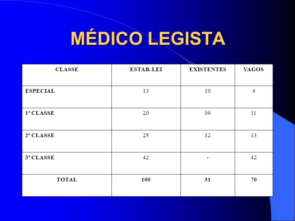 MÉDICO LEGISTA CLASSE ESTAB. LEI EXISTENTES VAGOS ESPECIAL 13 10 4