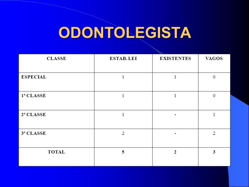 ODONTOLEGISTA CLASSE ESTAB. LEI EXISTENTES VAGOS ESPECIAL 1 1ª CLASSE