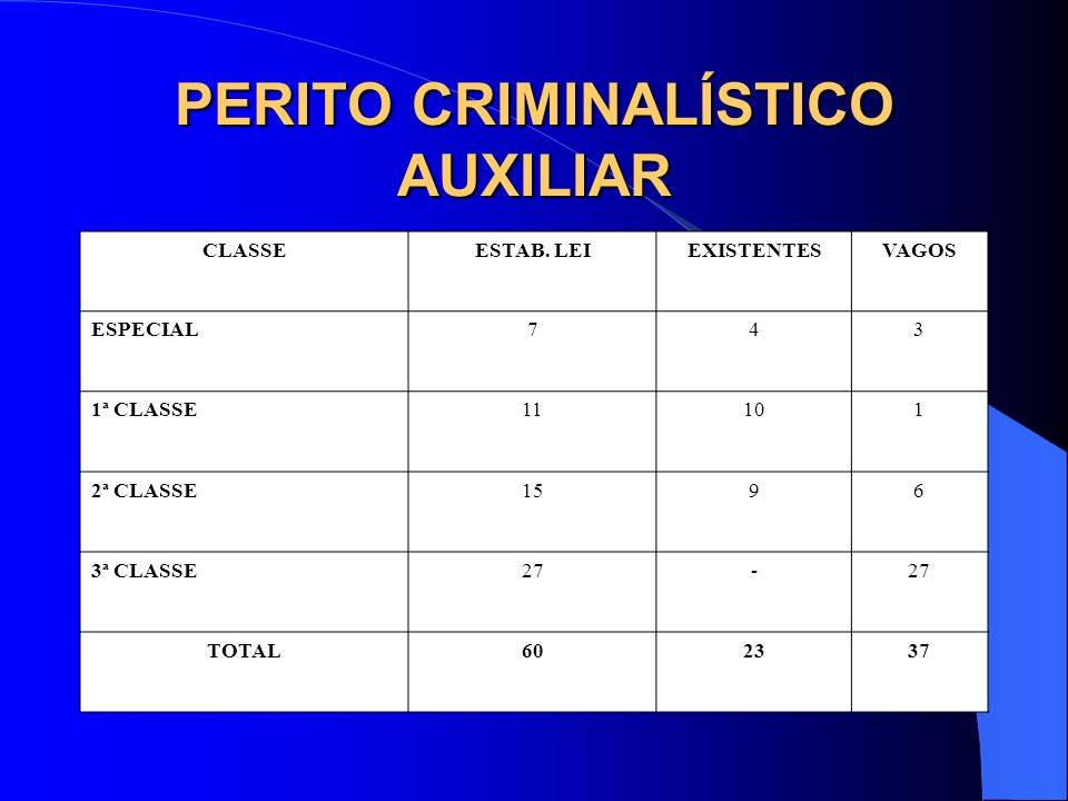 PERITO CRIMINALÍSTICO AUXILIAR