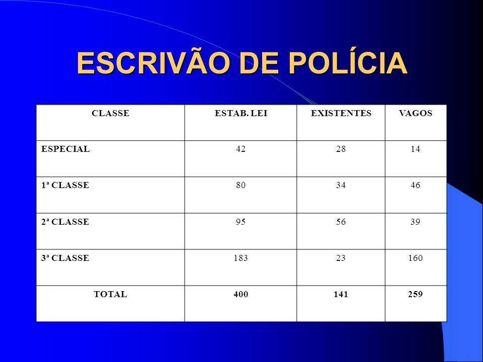 ESCRIVÃO DE POLÍCIA CLASSE ESTAB. LEI EXISTENTES VAGOS ESPECIAL 42 28