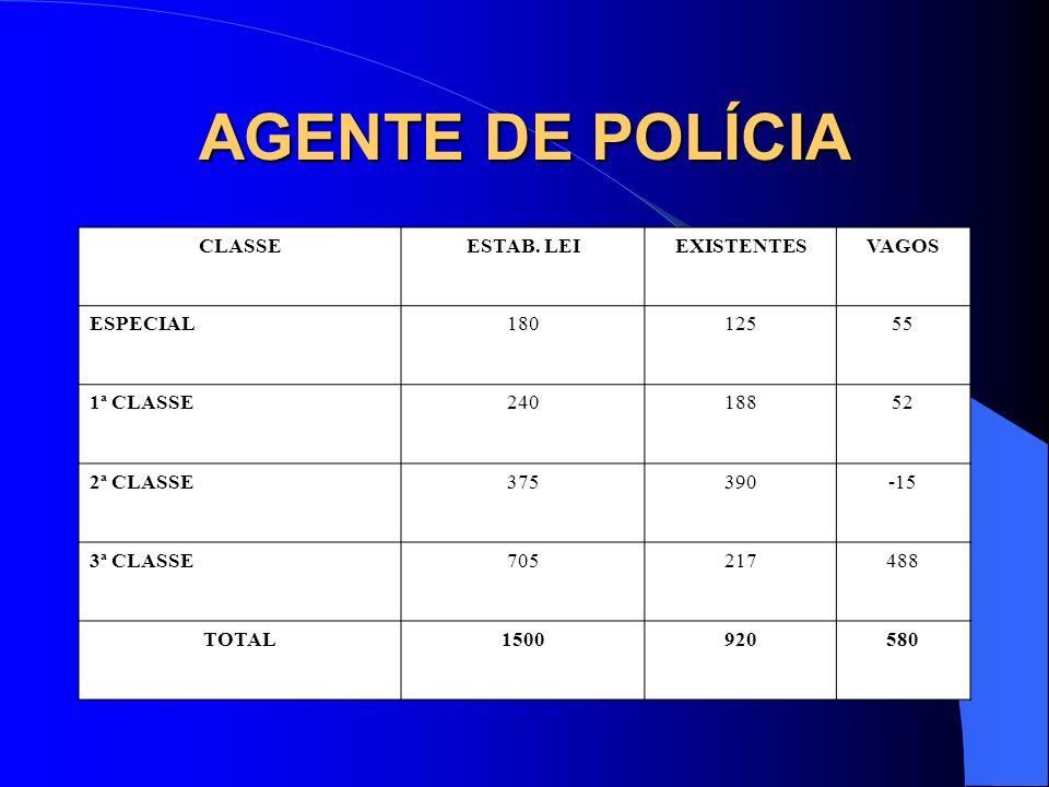 AGENTE DE POLÍCIA CLASSE ESTAB. LEI EXISTENTES VAGOS ESPECIAL 180 125