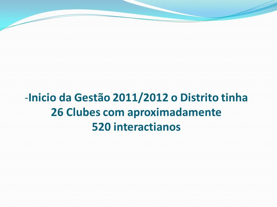 Inicio da Gestão 2011/2012 o Distrito tinha