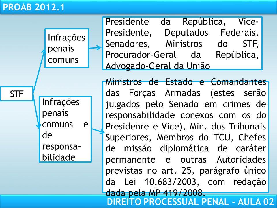 Presidente da República, Vice-Presidente, Deputados Federais, Senadores, Ministros do STF, Procurador-Geral da República, Advogado-Geral da União