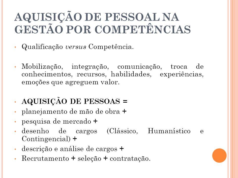 AQUISIÇÃO DE PESSOAL NA GESTÃO POR COMPETÊNCIAS