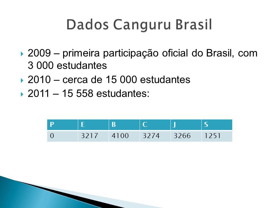 Dados Canguru Brasil 2009 – primeira participação oficial do Brasil, com 3 000 estudantes. 2010 – cerca de 15 000 estudantes.