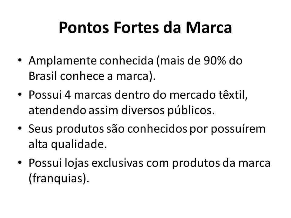 Pontos Fortes da Marca Amplamente conhecida (mais de 90% do Brasil conhece a marca).