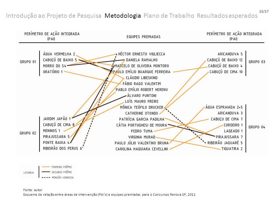 10/17 Introdução ao Projeto de Pesquisa Metodologia Plano de Trabalho Resultados esperados. Fonte: autor.