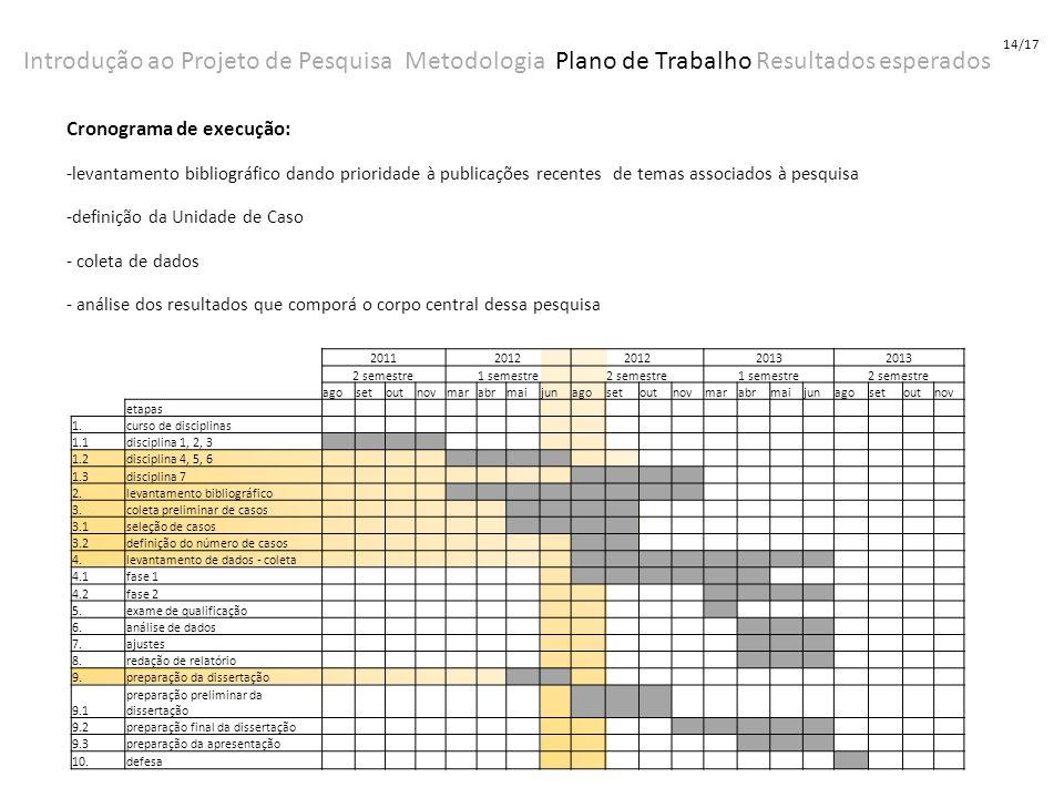 14/17 Introdução ao Projeto de Pesquisa Metodologia Plano de Trabalho Resultados esperados. Cronograma de execução: