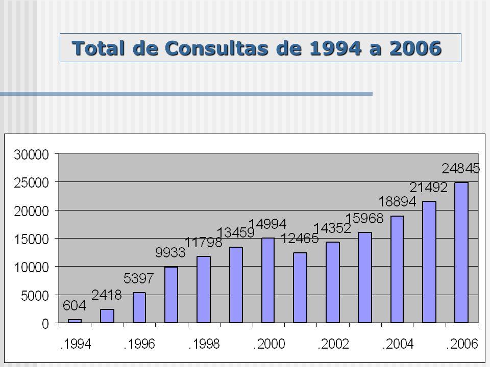 Total de Consultas de 1994 a 2006