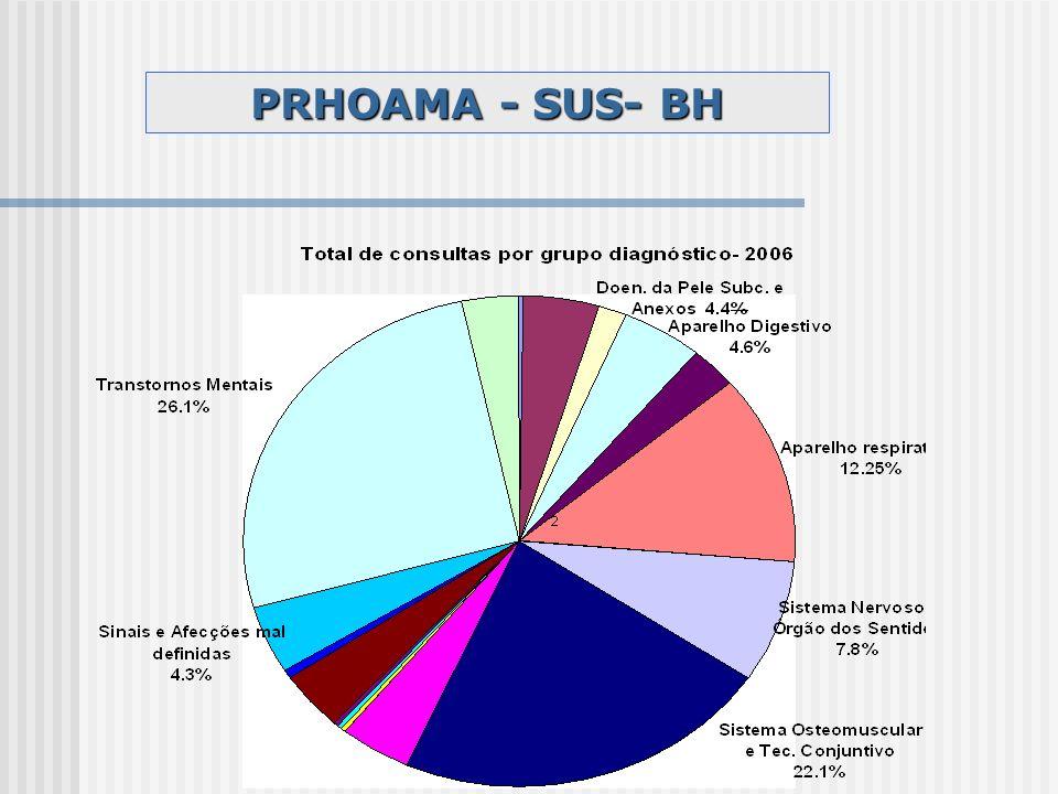 PRHOAMA - SUS- BH