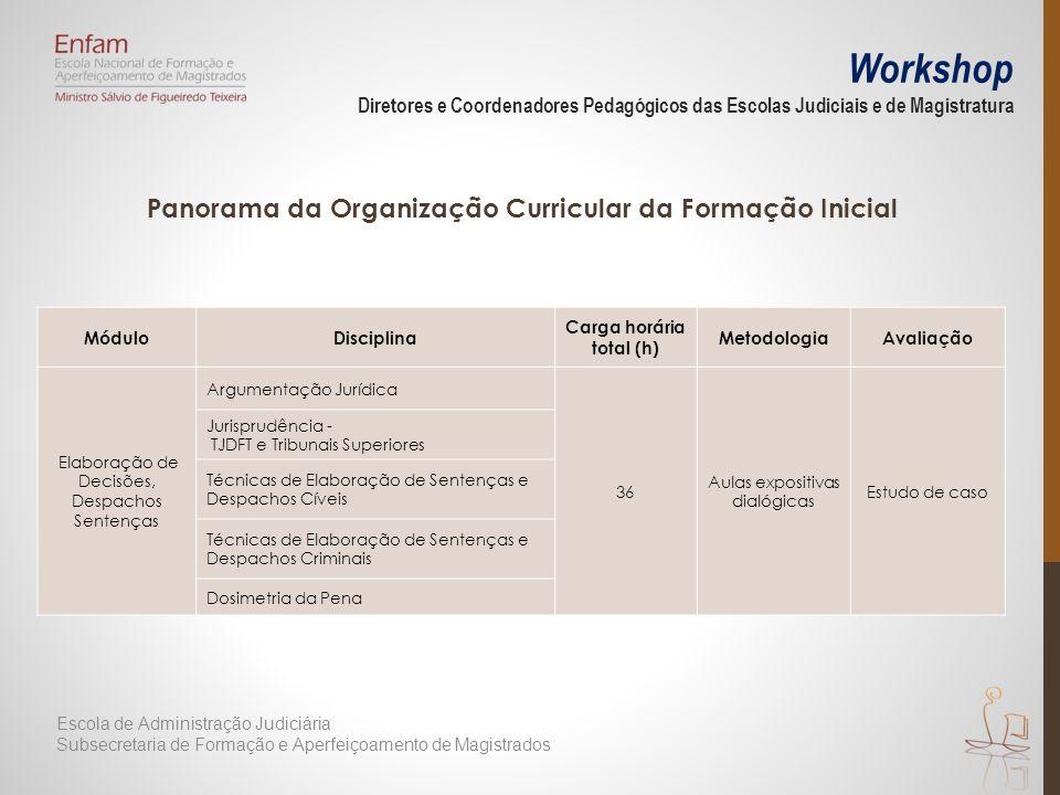 Panorama da Organização Curricular da Formação Inicial