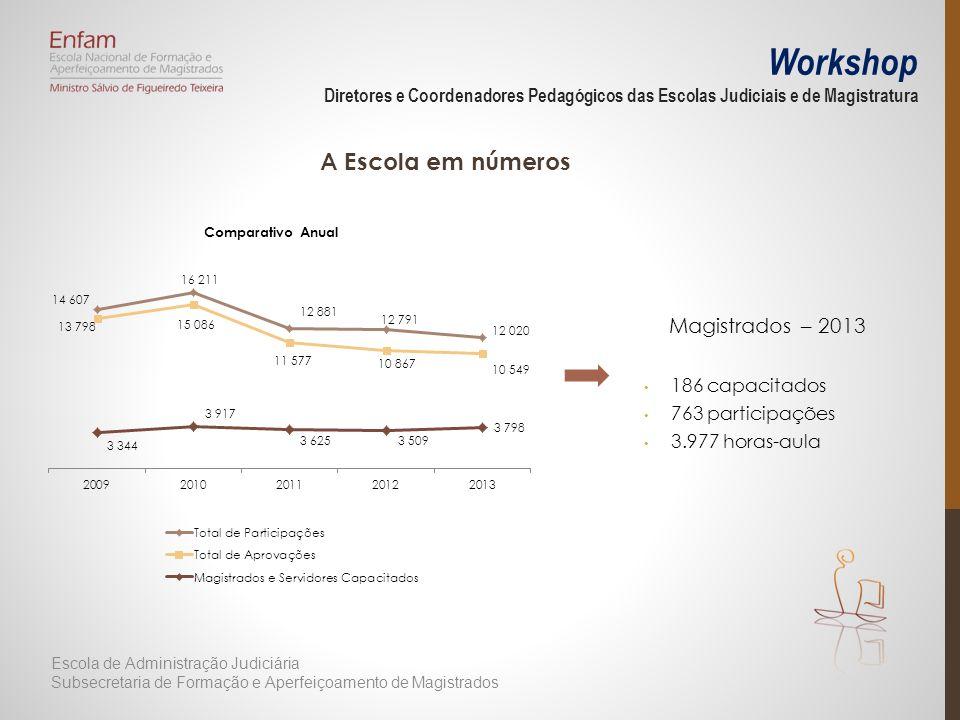 A Escola em números Magistrados – 2013 186 capacitados