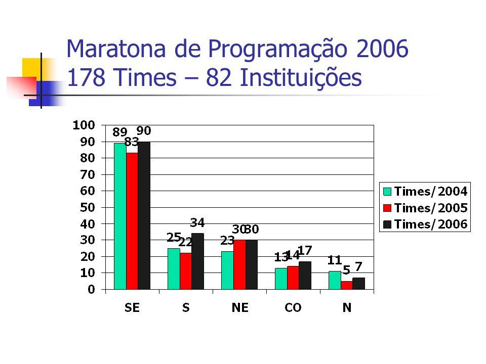 Maratona de Programação 2006 178 Times – 82 Instituições