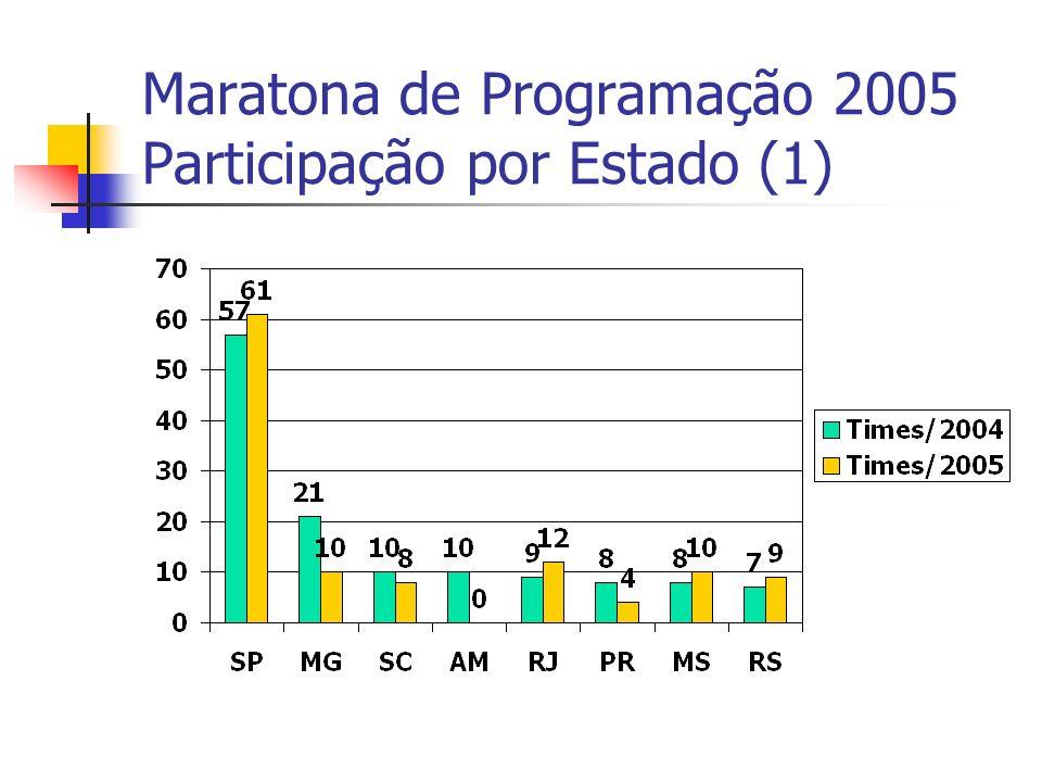 Maratona de Programação 2005 Participação por Estado (1)