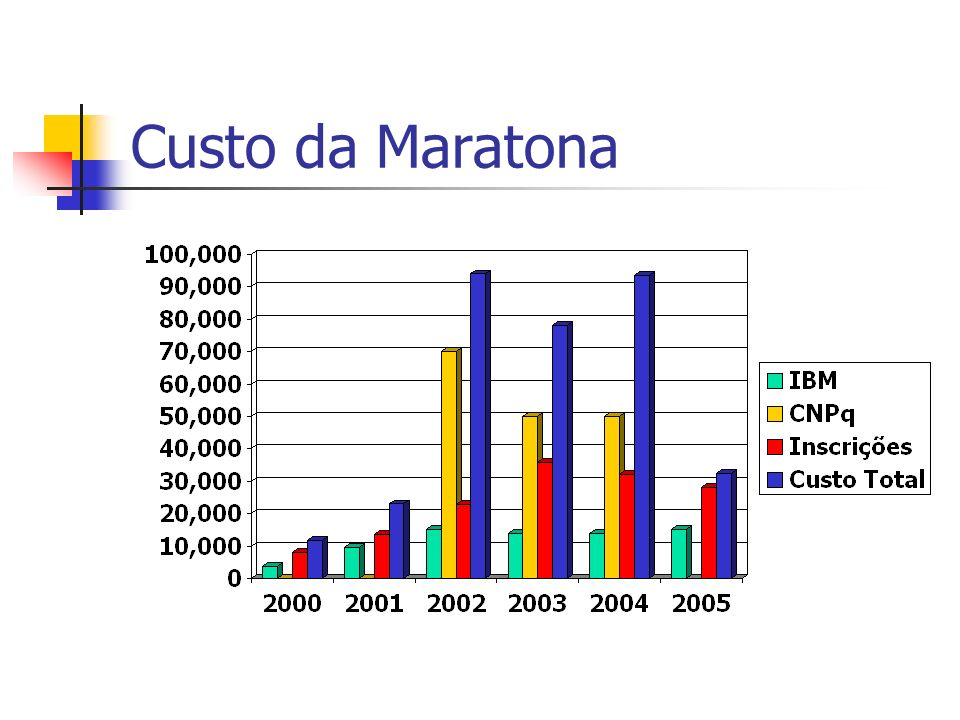 Custo da Maratona