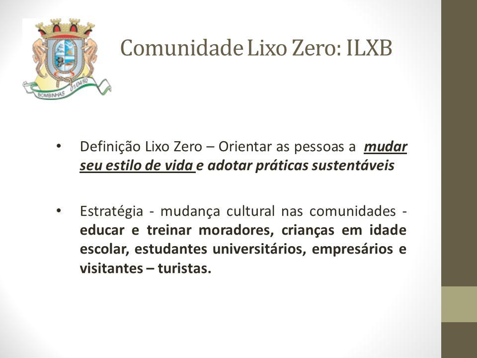Comunidade Lixo Zero: ILXB