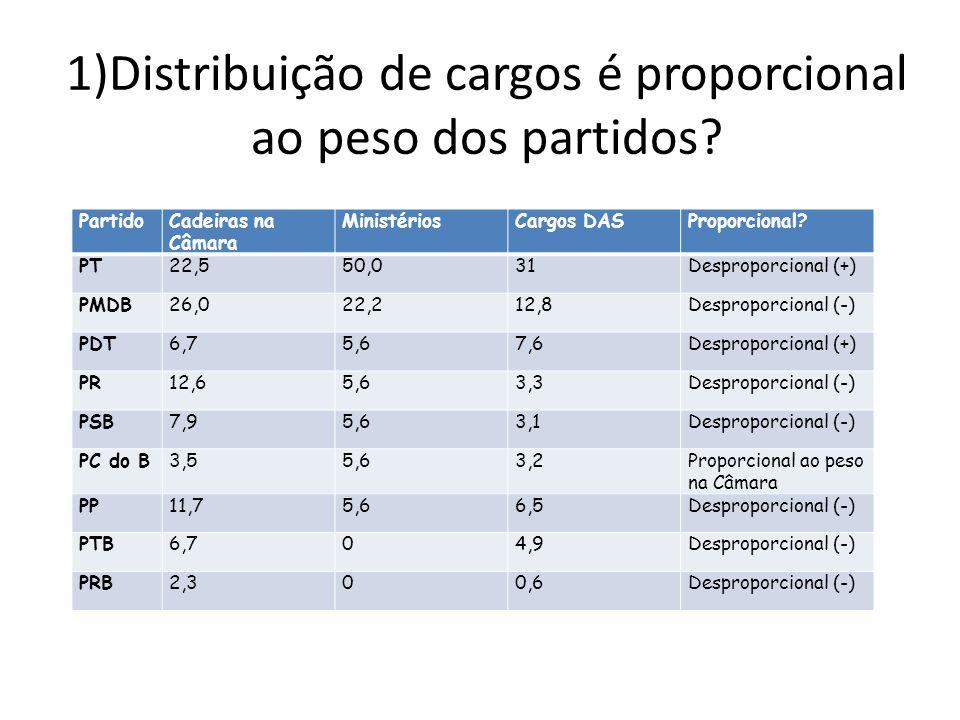1)Distribuição de cargos é proporcional ao peso dos partidos