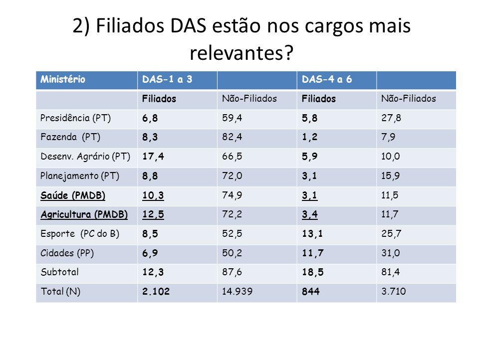 2) Filiados DAS estão nos cargos mais relevantes