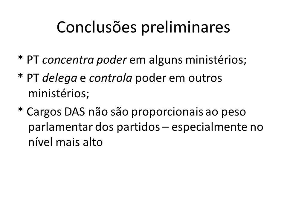 Conclusões preliminares