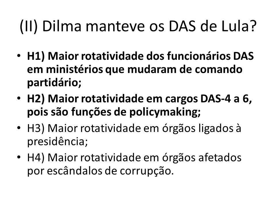 (II) Dilma manteve os DAS de Lula