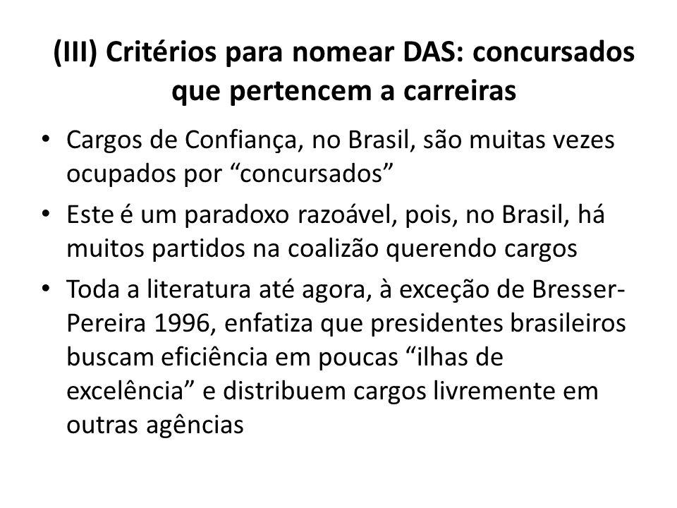 (III) Critérios para nomear DAS: concursados que pertencem a carreiras