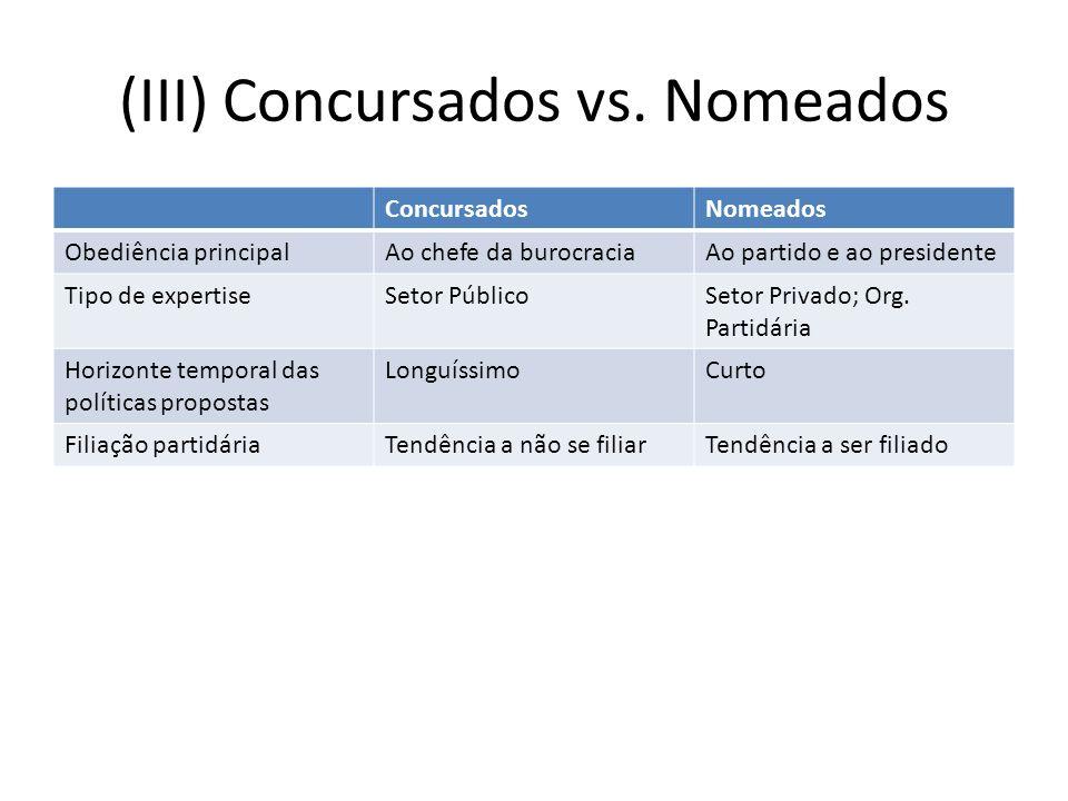 (III) Concursados vs. Nomeados