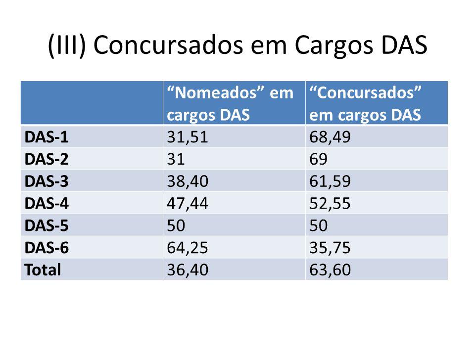 (III) Concursados em Cargos DAS