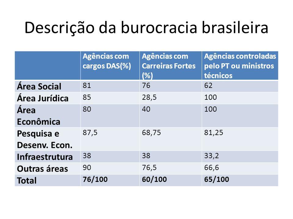 Descrição da burocracia brasileira