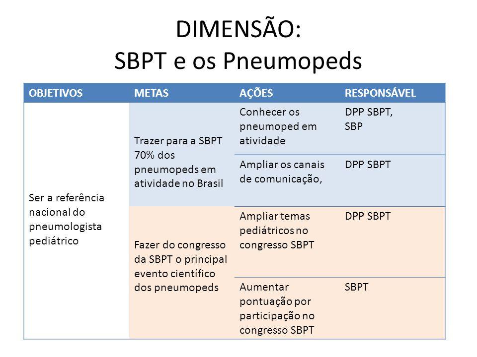 DIMENSÃO: SBPT e os Pneumopeds