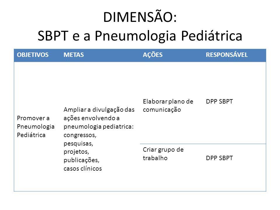 DIMENSÃO: SBPT e a Pneumologia Pediátrica