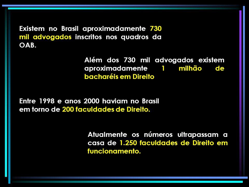 Existem no Brasil aproximadamente 730 mil advogados inscritos nos quadros da OAB.
