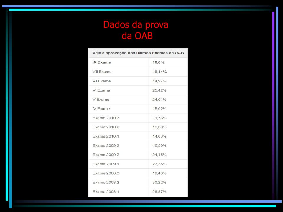Dados da prova da OAB