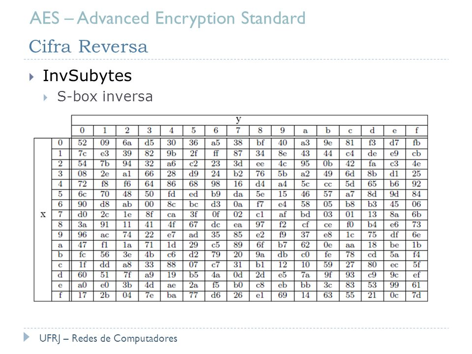 AES – Advanced Encryption Standard Cifra Reversa
