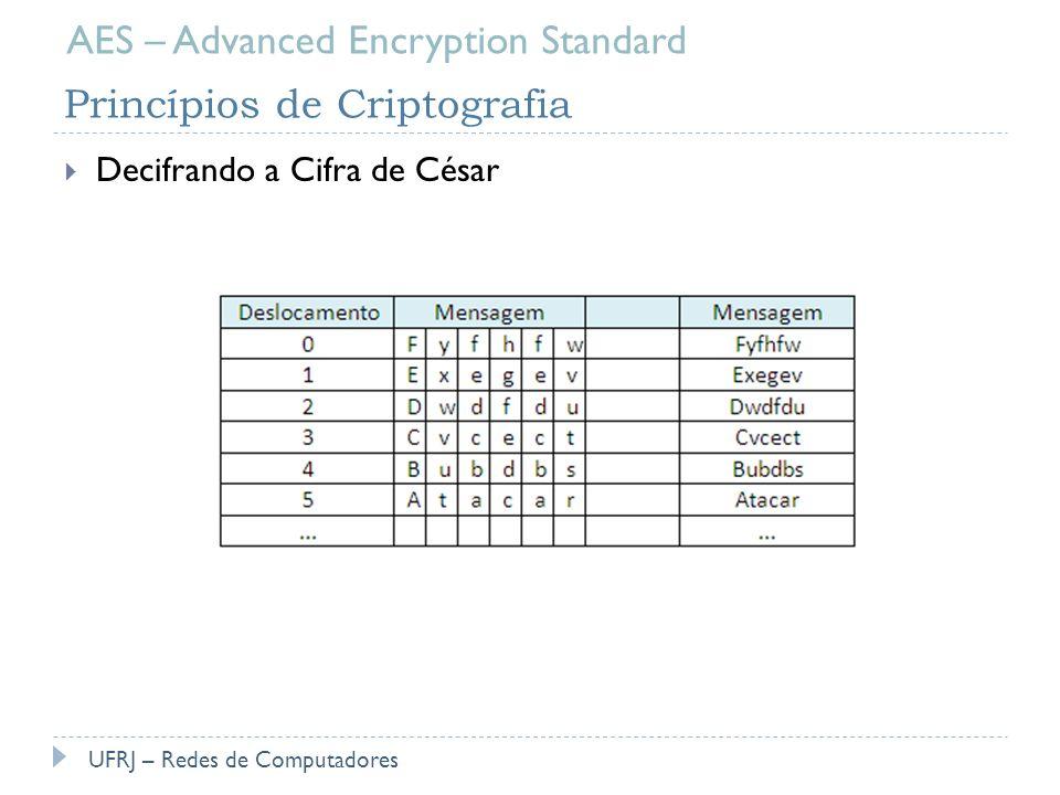 Princípios de Criptografia