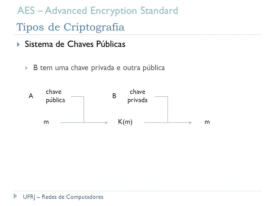 AES – Advanced Encryption Standard Tipos de Criptografia